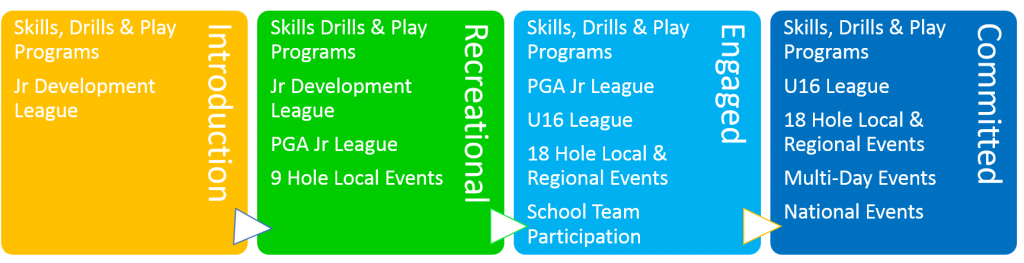 engagement-levels